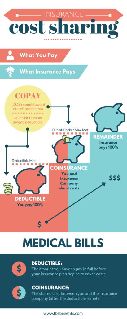 Insurance Cost Sharing